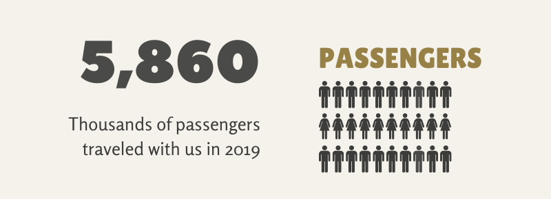 2019 Number of Passengers Infographic